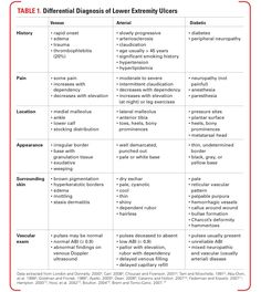 Differentiating between Arterial, Venous & Diabetic Ulcers.  Credit: eJournal: http://www.emedmag.com/PDF/041080018.pdf