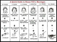 This is a helpful guide to Henry VIII's wives! Divorced, beheaded, died, divorced, beheaded, survived