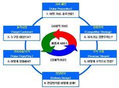셀프스토밍(selfstoming) :: 비즈니스모델(Business Model) 이란 무엇인가?