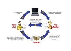 Stoksuz E-Ticaretin Riskleri (Dropshipping Riskleri) - Sektoradam.com