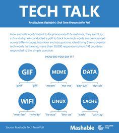 How the world pronounces 'GIF', 'meme', 'Wi-Fi', 'Linux', 'cache' and 'data'. #TechTerms #Pronunciation #SpokenEnglish