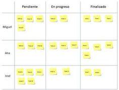Organize Your Tasks Using Kanban Boards Visual
