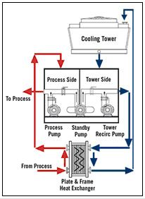 Cooling Towers Cooling Towers Are Used As Heat Transfer