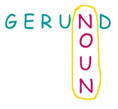Gerunds are verbals that act like NOUNS Grammar Notebook, Middle School English, Teaching Grammar, Words Worth, Like A Boss, Language Arts, Acting, Teacher, Student