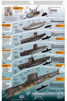 History Discover World Wide Navies Military Weapons Military Aircraft Us Navy Nuclear Submarine Navy Ships Military Equipment Submarines Aircraft Carrier Model Ships Naval History, Military History, Military Weapons, Military Aircraft, Nuclear Submarine, Navy Military, Army Vehicles, Navy Ships, Military Equipment