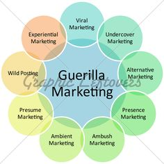 Are You Looking for an Awesome Business Startup Idea? Right Steps Awesome Business Startup Ideas have been waiting for you! Guerilla Marketing, Plan Marketing, Inbound Marketing, Internet Marketing, Digital Marketing, Street Marketing, Mobile Marketing, Marketing Strategies, Non Profit Marketing