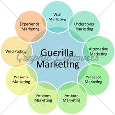Guerilla Marketing Management Business Strategy...