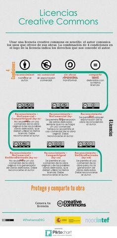 Licencias Creative Commons   Piktochart Infographic Editor