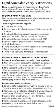 Graphic: Legal restrictions of Illinois' concealed carry law - chicagotribune.com (March 2, 2014)