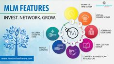 We at Nanoarch Software design and develop custom mlm software at affordable prices.
