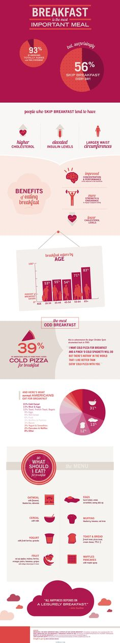 breakfast infographic on woktoss.com