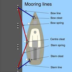 Competent crew skills: mooring lines - Safe Skipper Boating & Safety Afloat Apps. - Competent crew skills: mooring lines – Safe Skipper Boating & Safety Afloat Apps for phones & tab - Sailing Basics, Sailing Terms, Sailing Knots, Sailing Lessons, Sailing Ships, Ocean Sailing, Sailing Catamaran, Boat Navigation, Boating Tips
