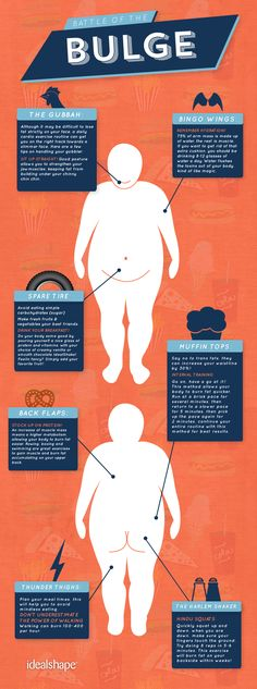 Battle of The Bulge - Your Body and How to Lose Weight | Visual.ly