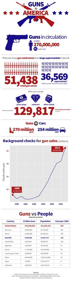 Guns in America: An interactive look at the shocking facts. #infographic #NavyYardShooting
