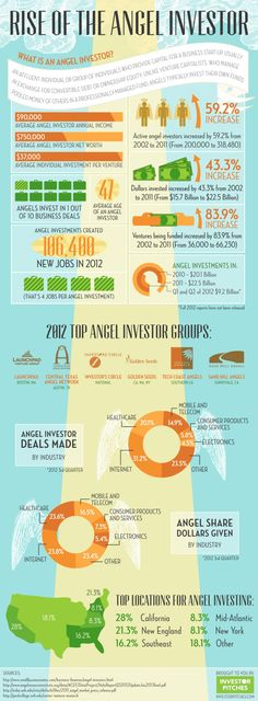 Infographic - The rise of the angel investor in the US. The average US angel investor is 47 years old, has an income of $90,000/year, invests in 1/10 deals he sees and puts $37,000 into each investment. The number of angels has risen substantially since the early 2000s. In 2002, there were an estimated 200,000 active angel investors in the US, but that number has jumped 60% to 318,480 by 2011. Angels funded 66,230 companies in 2011 vs 36,000 in 2002, investing $22.5 billion (a 84% rise vs…