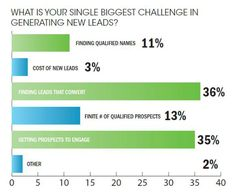 The top challenges in generating leads Big Challenge, Lead Generation, Bar Chart, Insight, Challenges, Success, Study, Led, Marketing