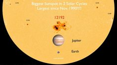 As of October 23, 2014, AR12192 is now the Biggest sunspot in 2 solar cycles. Just yesterday is reached the rank of largest sunspot in cycle 24. The sunspot measures a whopping 2700 microhemispheres (MH or millionths of a visible solar hemisphere). Now it has surpassed AR10486 (2610 MH) of the famous 2003 Halloween storms. It is the largest sunspot since AR6368, which measured 3080 MH on November 18, 1990. AR12192 is the largest in almost 24 years!