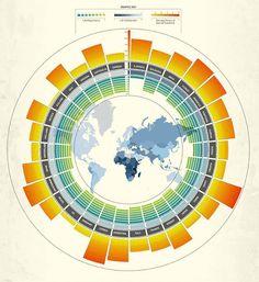 + Sunshine and happiness infographic. Visualisation du bonheur en fonction de l'ensoleillement et de l'espérance de vie.le code couleur de la carte au centre reprend celui de la variable à expliquer (bonheur) et apporte une dimension supplémentaire (géographique)