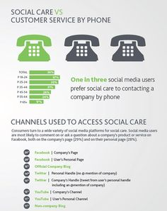 Stats from Nielsen's State of Social Media report show that today's consumers not only use online customer care channels—they're coming to expect them, too.  1.) One in three social media users prefer social care to contacting a company by phone.  2.) Social media users are most likely to comment on or ask a question about a company's product or service on Facebook, whether on a company page (29%) or personal page (28%).  3.) On average, 47% of social media users engage in social care.