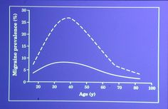 Migraine prevalence - women are dashed line, men are solid line.  Max appears to be 38.  Both curves look Gaussian.