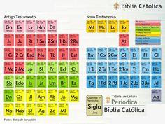 La catequesis los libros de la biblia en forma de tabla peridica caritas fidei a bblia iii o cnon das escrituras cic n urtaz Gallery
