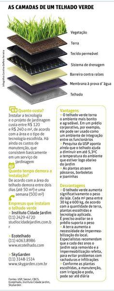 Folha de S.Paulo - Classificados - Imóveis - Casas e condomínios trocam telhas por gramados e plantas - 03/08/2014