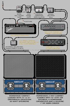 """Steve Albini's guitar rig according to guitar geek. com; did we mention we tried purposefully to steal that guy's guitar sound? This is the image that a) launched Tbone and Penelope's obession and consequent financial ruin b) resulted in a significantly prefereable guiatr tone by the time the """"This is Puberty""""/""""Ghosts"""" sessions began."""
