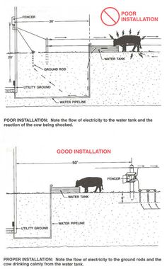 The grounding circuit is a critical component of your electric fence solar powered electric fence greentooth Image collections