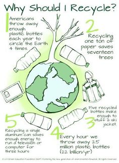 'Why Should I recycle poster.'- display for a bulletin board for conserving reso… 'Why Should I recycle poster.'- display for a bulletin board for conserving resources Conservation, Why Recycle, Recycling Facts, 5 Rs, Save Our Earth, Green School, Poster Display, Earth Day Activities, Environmental Education