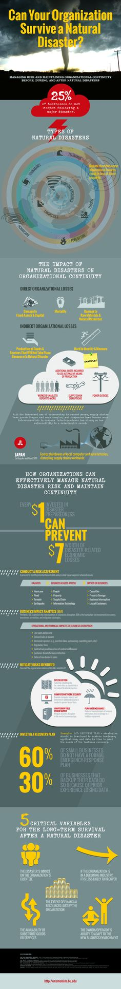 Can Your Organization Survive A Natural Disaster  #Infographic #Business #Disaster