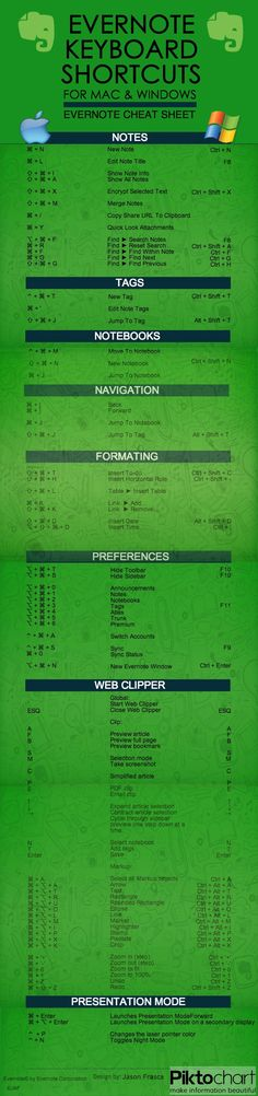 Evernote Keyboard Shortcuts for Mac & Windows Cheat Sheet [INFOGRAPHIC]