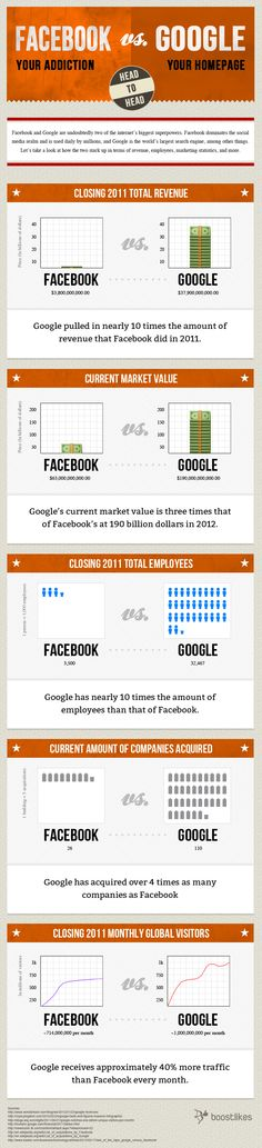 FaceBook frente a Google...  (pinned by @jagtomas #ixu)