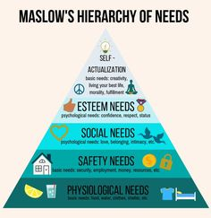 Maslow's Hierarchy of Needs – Angela Ard Home Psychology Notes, Psychology Facts, Psychology Experiments, Behavioral Psychology, Personality Psychology, Educational Psychology, Health Psychology, Color Psychology, What Is Self Development