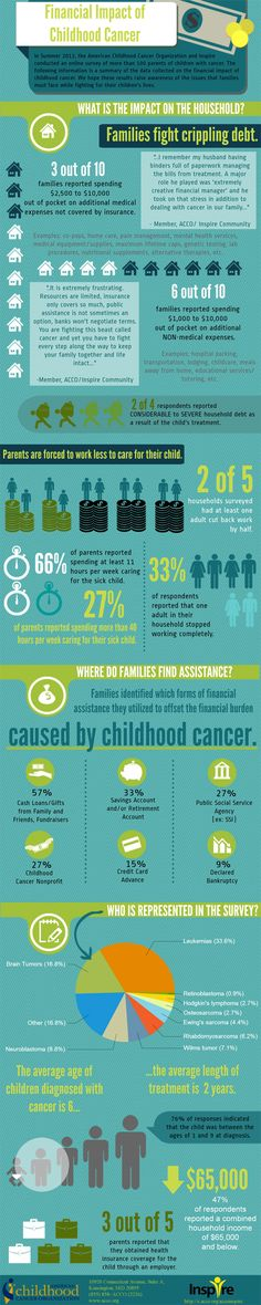 Financial Impact of Childhood Cancer -- Infographic by Inspire and American Childhood Cancer Org.
