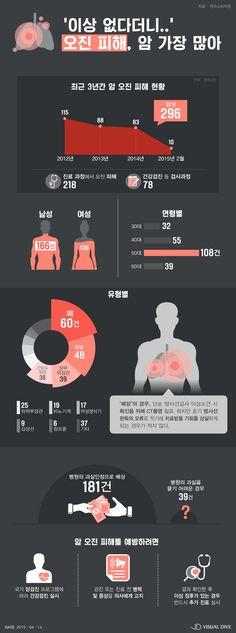 의료기관 오진 피해, 암이 가장 많아…건수로는 폐암이 1위 [인포그래픽] #misdiagnosis / #Infographic ⓒ 비주얼다이브 무단 복사·전재·재배포 금지