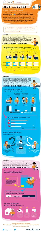 Infographic - Tussenrapport eHealth-monitor 2015, nulmetingen eHealth-doelstellingen VWS - door Nictiz en NIVEL