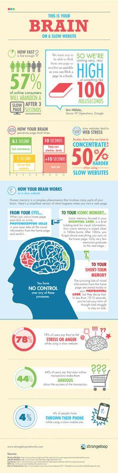 Este es tu cerebro en un sitio web lento
