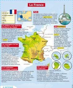 CULTURE - Fiche/poster : La France