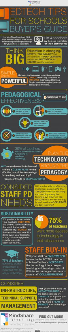 When it comes to purchasing technology for schools and classrooms, there are so many choices out there it can seem impossible to know if you're really making the right decision for your staff and students' teaching and learning needs. MindShare Learning is here to help you consider all the elements involved in your purchase with our latest infographic, EdTech Tips for Schools Buyer's Guide. You'll find many important questions to ask before you commit to a particular product, brand, or…