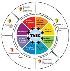 TASC, uit de pittige plus torens