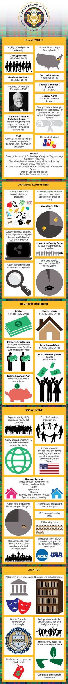 Carnegie Mellon University CMU Infographic