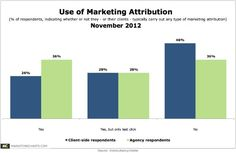 Marketing Attribution Modeling Now Becoming Mainstream