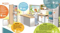 Quels gestes pour faire des économies d'énergie chez soi ?