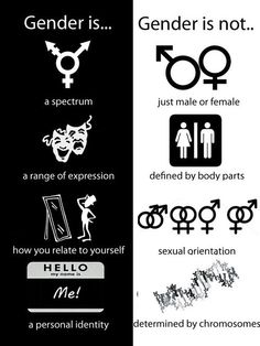 """Clarifying what gender is and what it is not--every single item on the left is false or misleading, while the ones on the right are true if you delete all the """"nots""""."""