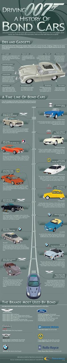 Auto-character in hot pursuit :: James Bond has impeccable taste and 0 brand loyalty. Check out the cool infographic of his cars and their gadgets. He chose cars that were stylish, fast and incredible--just like him. The cars this fictional character drove will always have a special place in history. Check out the wiki of all the James Bond transport, including the moon buggy. http://en.wikipedia.org/wiki/List_of_James_Bond_vehicles