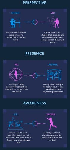 differences between Virtual Reality and Augmented Reality