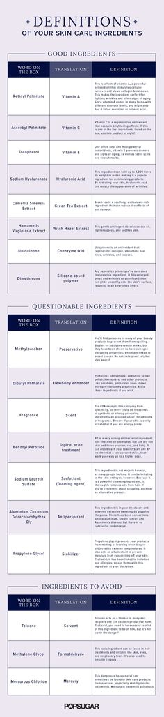 Not sure what all the ingredients in your favorite skin care products really are? Use this handy guide to decipher the real definition of each ingredient. Find out if your beauty products are as safe as they seem!