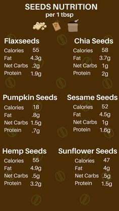 Easily compare the nutrition of flaxseed, chia seeds, sesame seeds, hemp seeds, pumpkin and sunflower seeds! Seeds make great low carb snack option with tons of healthy benefits. Save this chart to always have it on hand! Best Nutrition Food, Health And Nutrition, Chia Seeds Nutrition, Nutrition Plans, Sunflower Seeds Nutrition, Health Tips, Nutrition Products, Health Resources, Health Benefits