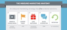 """Inbound marketing promoting your remarkable content, building customer relationships, and overall """"pulling"""" the customer toward you. Marketing Automation, Inbound Marketing, Online Marketing, Social Media Marketing, Local Seo, Lead Generation, Anatomy, Infographic, 10 Top"""