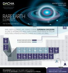 Periodic Table Highlighting the 17 different rare earth metals.    Please follow the link to find out more about each of these unique metals http://londoncommoditymarkets.com/rare-earth-elements.php